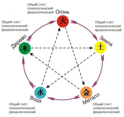 Тест «Пять стихий»