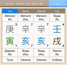 Один из примеров разбора карты с Дневной доминантой Синь Хай 辛亥